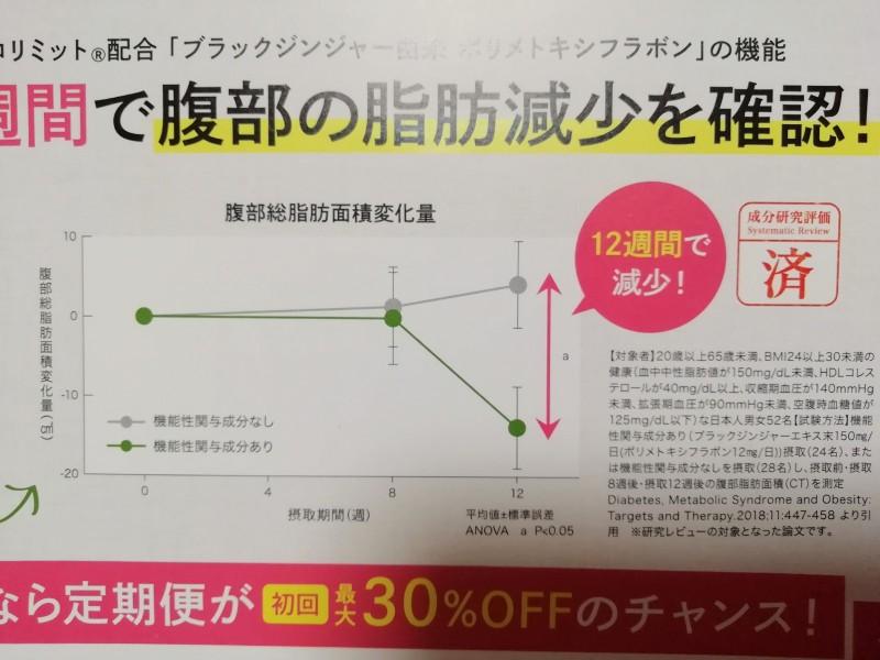研究・実験結果のグラフ